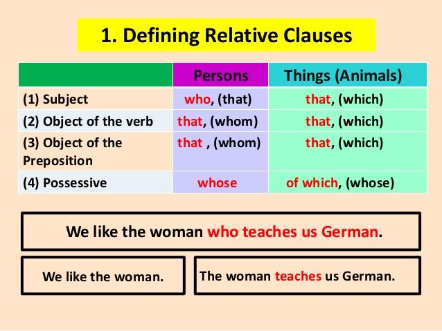 Mệnh đề quan hệ (Relative clauses) - cách dùng và bài tâp