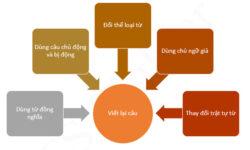 Tổng hợp Bài tập viết lại câu trong tiếng Anh có đáp án chi tiết
