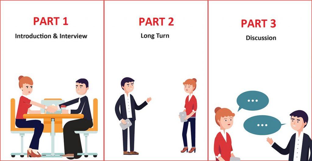 Những điều cần biết về phần thi IELTS Speaking