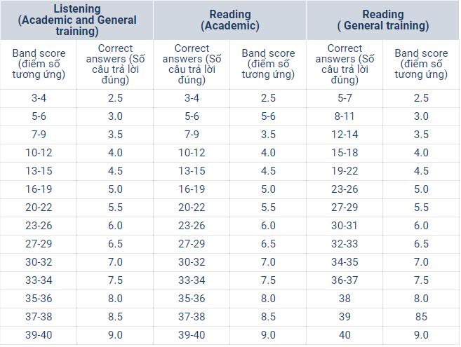 Cách tính điểm ở phần thi IELTS Listening vs Reading