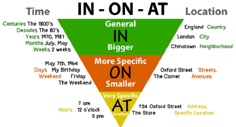 Quy tắc hình tam giác trong giới từ