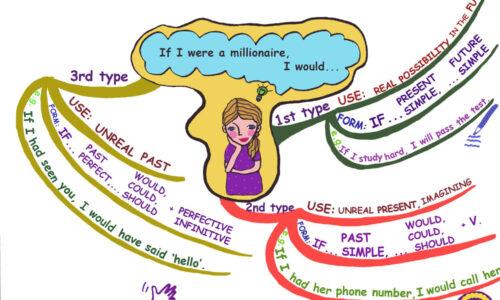 Các loại câu điều kiện – Công thức, cách dùng, bài tập vận dụng