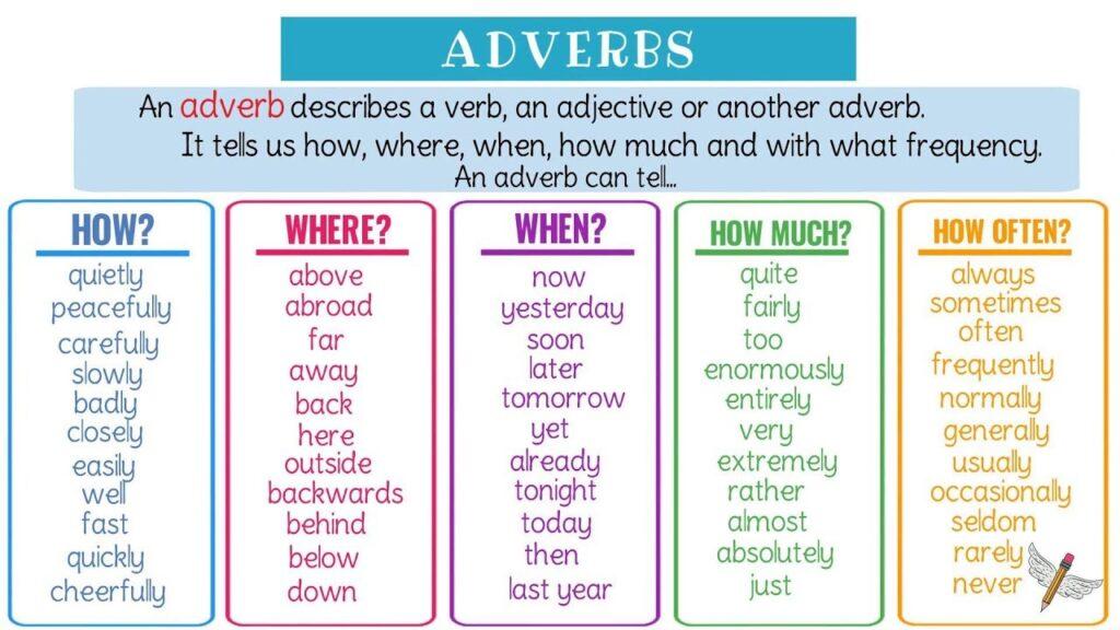 Một số ví dụ về loại trạng từ