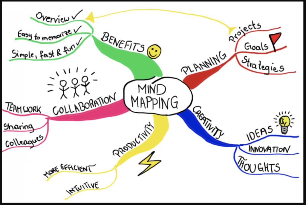 Sử dụng sơ đồ Mindmap để ghi nhớ
